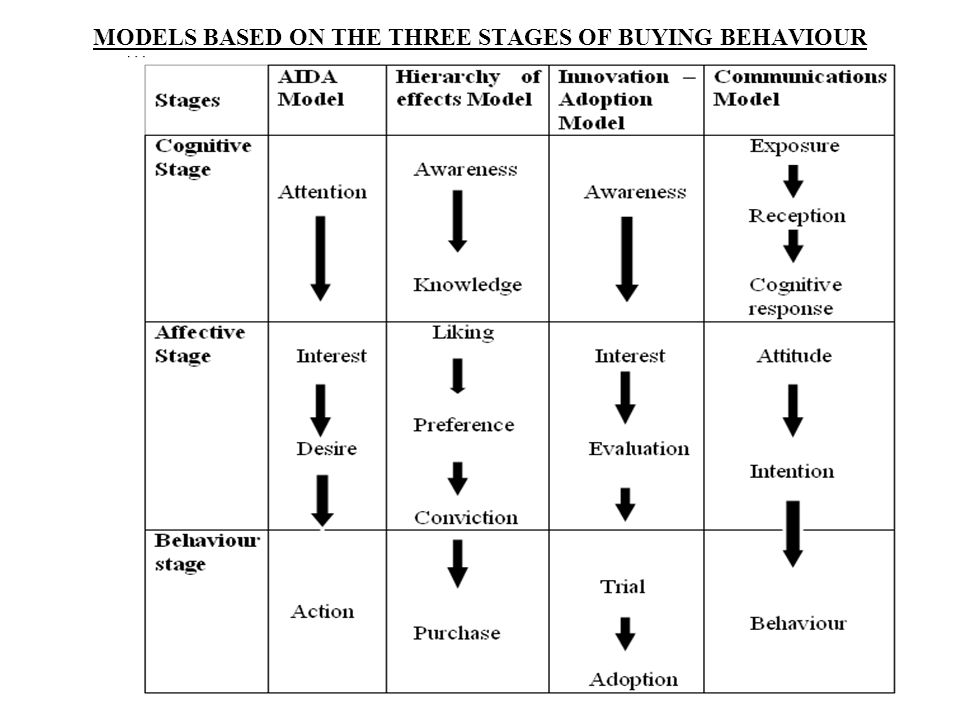 MODELS BASED ON THE THREE STAGES OF BUYING BEHAVIOUR
