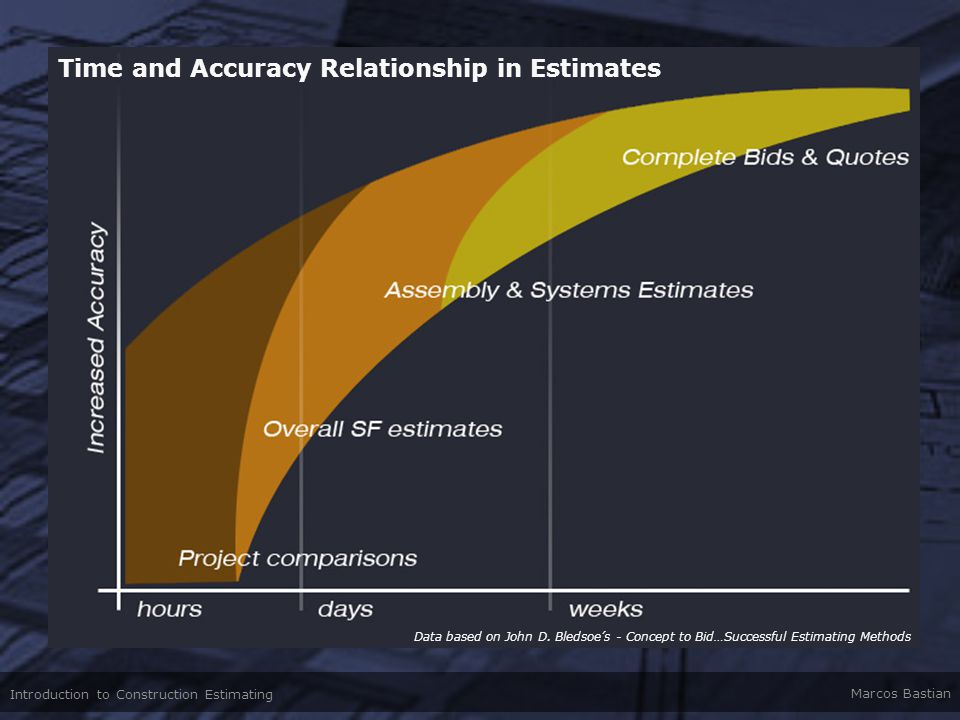 Time and Accuracy Relationship in Estimates