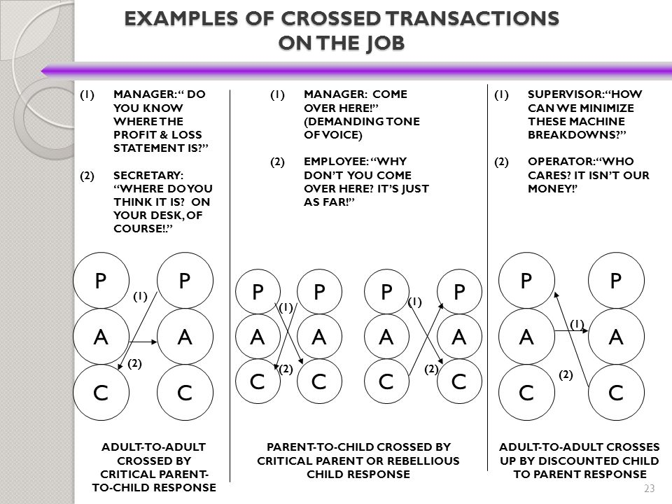 EXAMPLES OF CROSSED TRANSACTIONS ON THE JOB