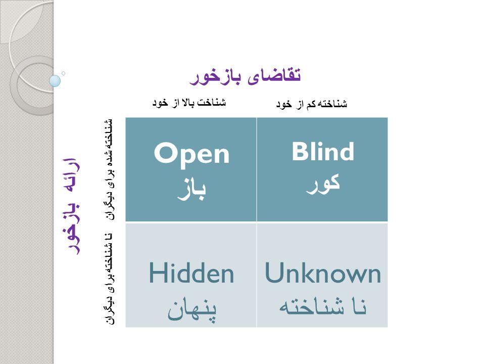Open باز Hidden پنهان Unknown نا شناخته Blind کور تقاضای بازخور