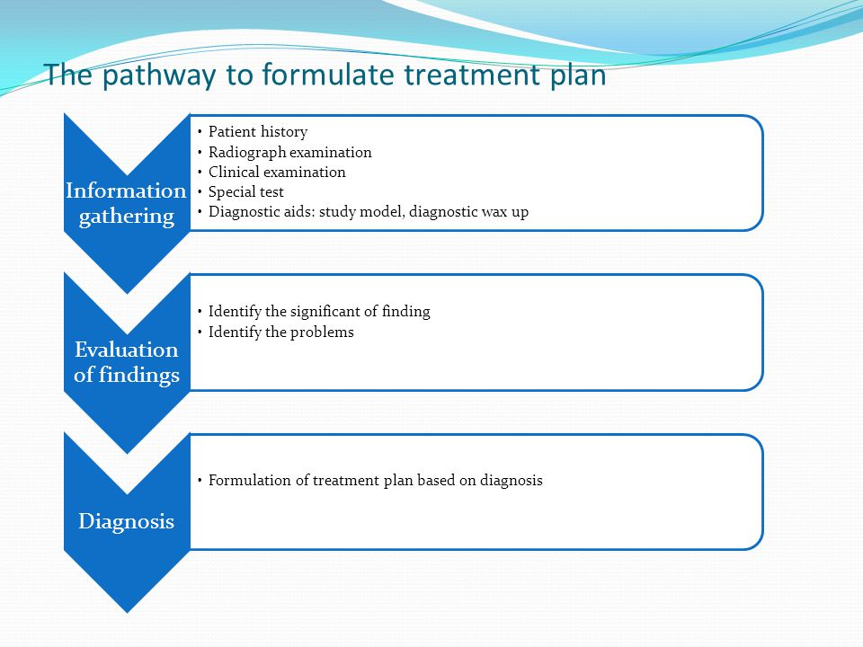 The pathway to formulate treatment plan