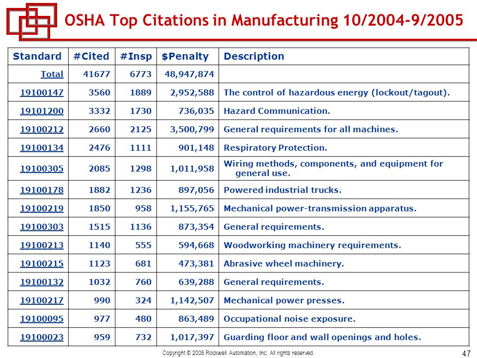 OSHA Top Citations in Manufacturing 10/2004-9/2005