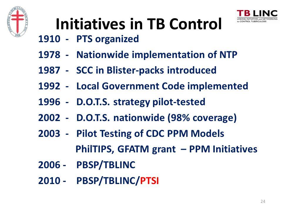 Initiatives in TB Control