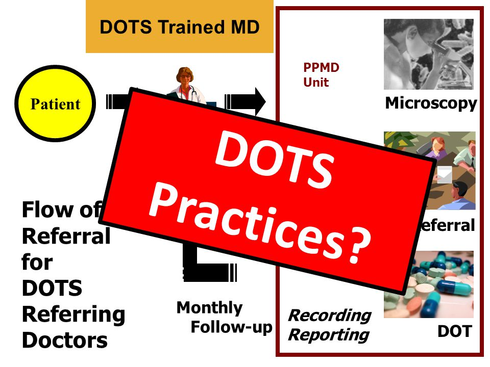 DOTS Practices Flow of Referral for DOTS Referring Doctors
