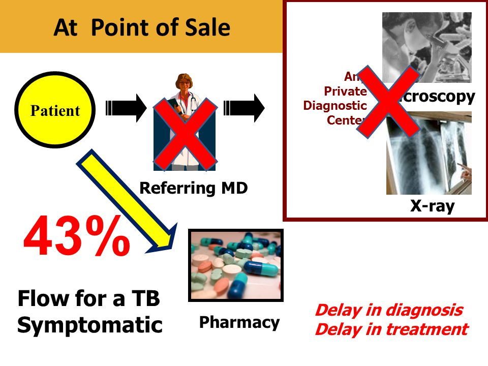 43% At Point of Sale Flow for a TB Symptomatic Microscopy Patient
