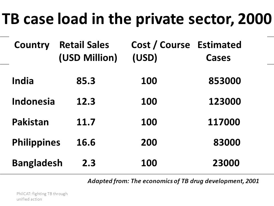 TB case load in the private sector, 2000