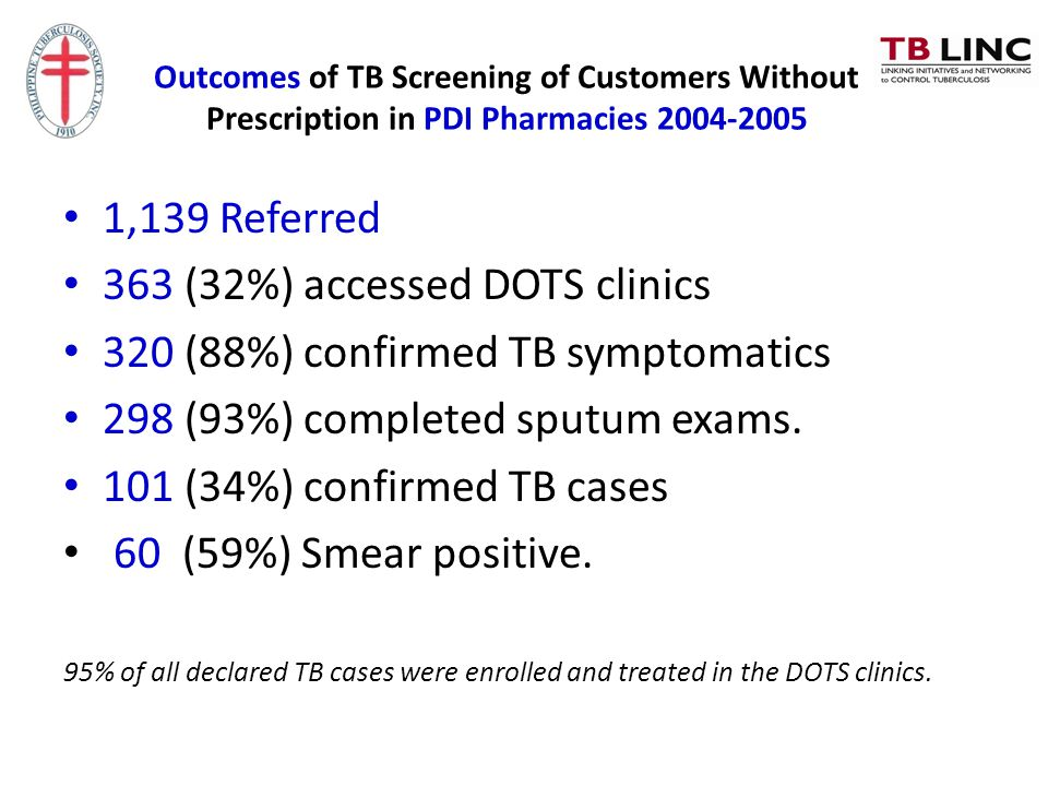 363 (32%) accessed DOTS clinics 320 (88%) confirmed TB symptomatics
