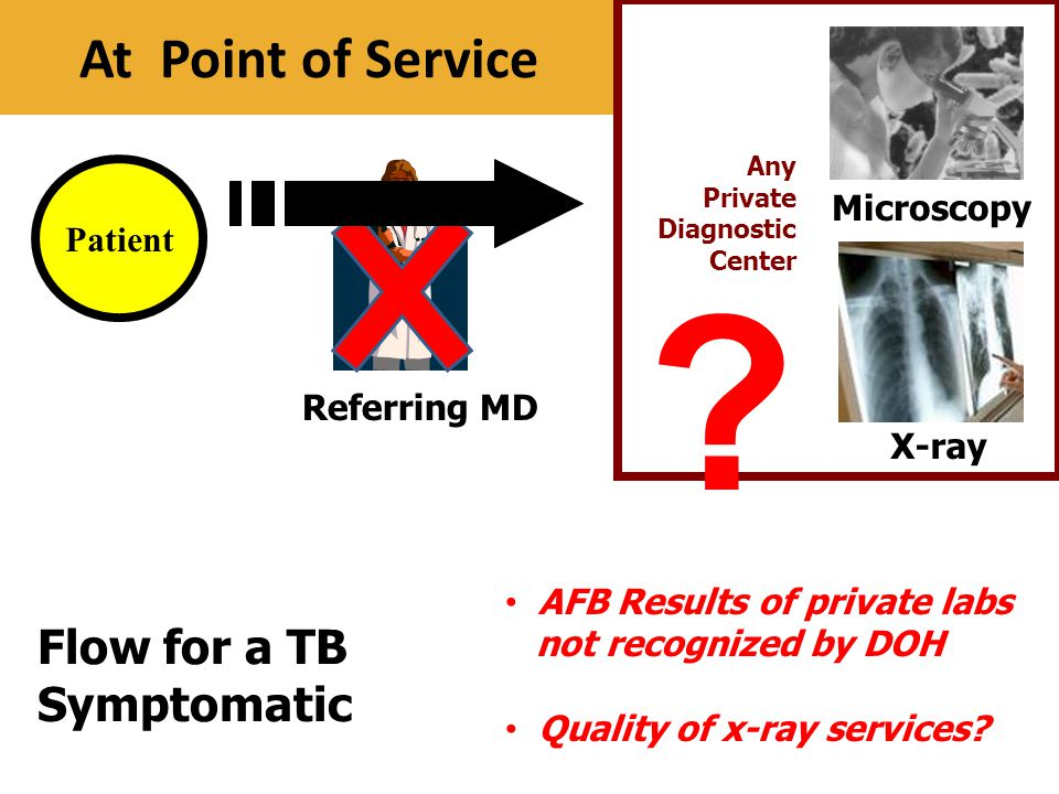 At Point of Service Flow for a TB Symptomatic Microscopy Patient