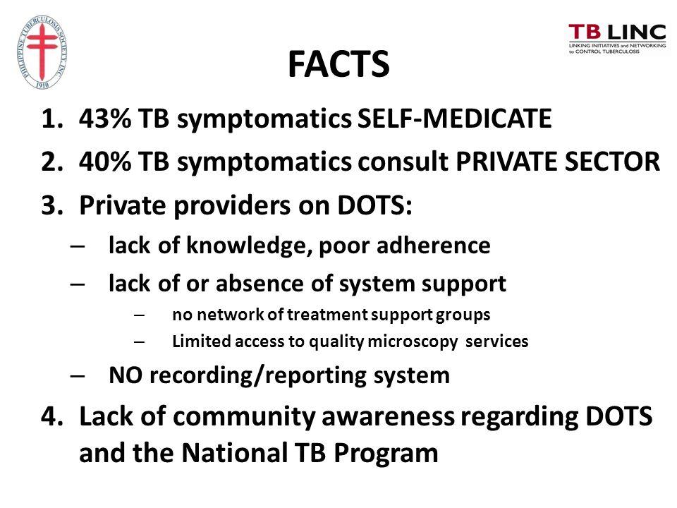 FACTS 43% TB symptomatics SELF-MEDICATE