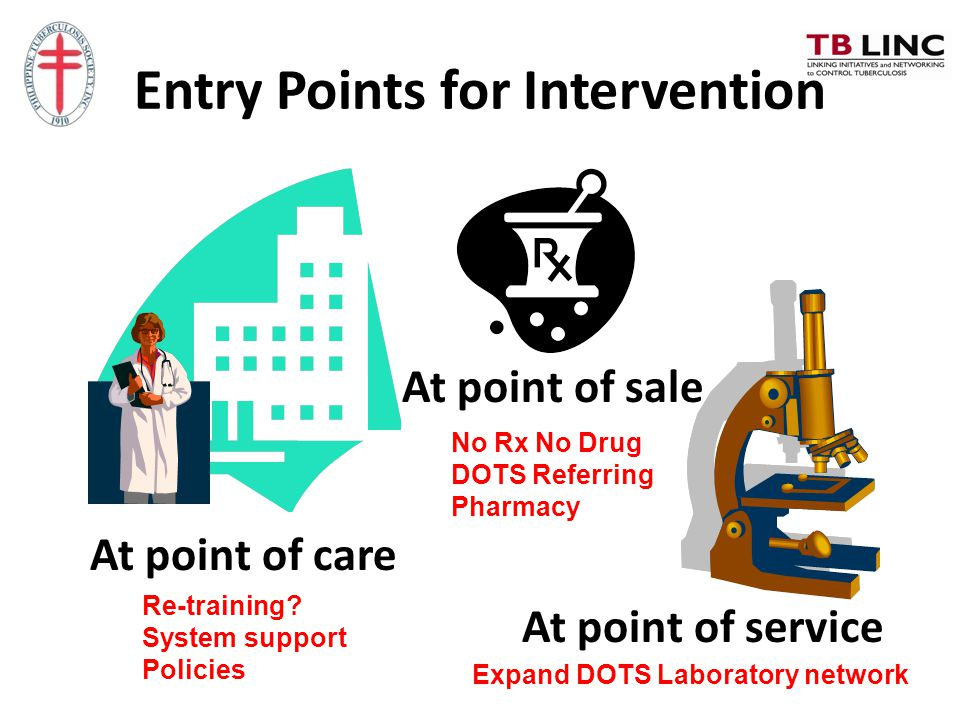 Entry Points for Intervention