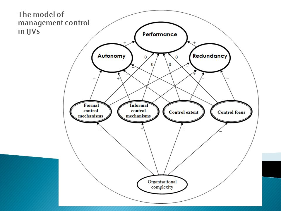 The model of management control in IJVs