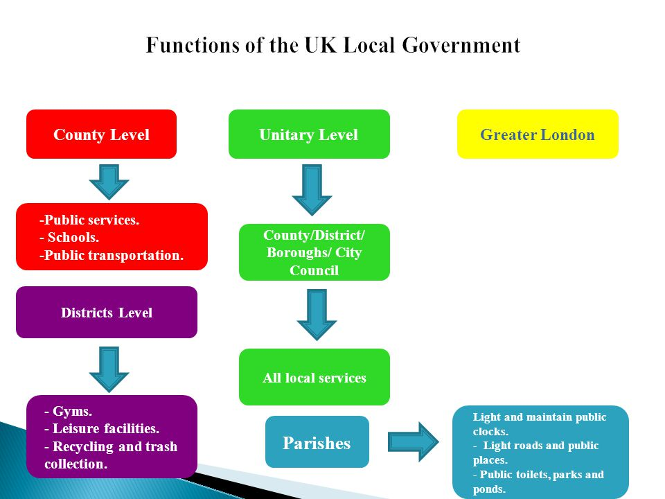 Functions of the UK Local Government