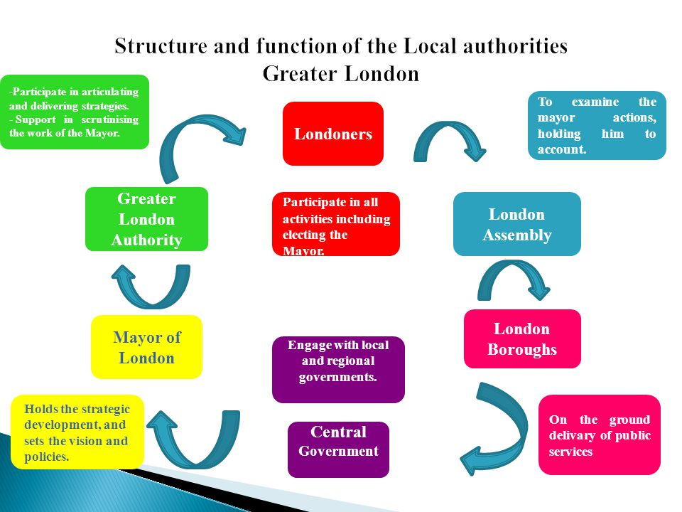 Structure and function of the Local authorities Greater London