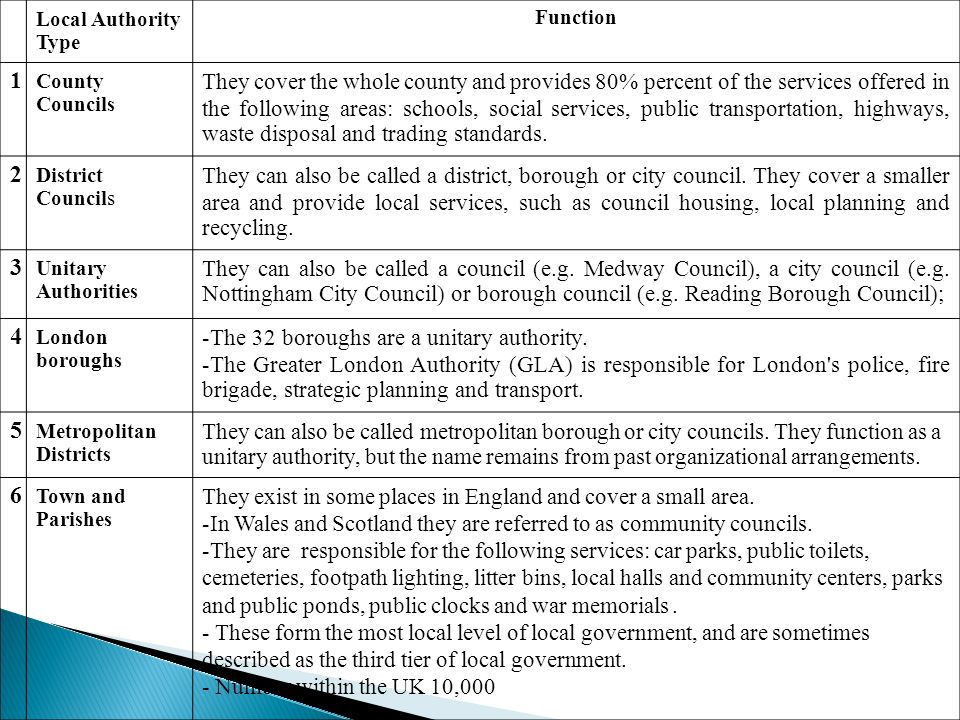 Local Authority Type Function. 1. County Councils.