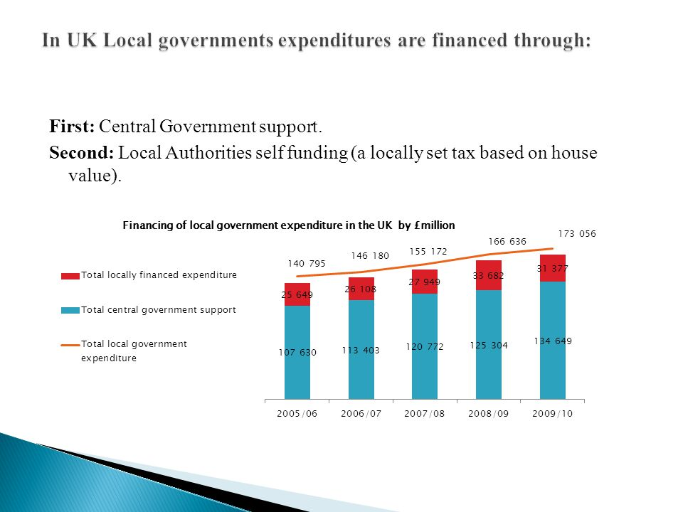 In UK Local governments expenditures are financed through: