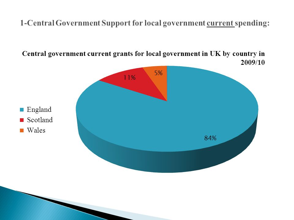 1-Central Government Support for local government current spending: