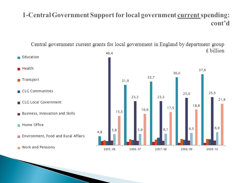 1-Central Government Support for local government current spending: cont'd