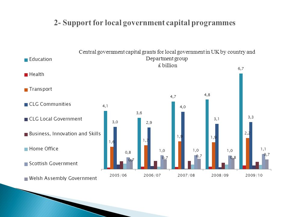 2- Support for local government capital programmes