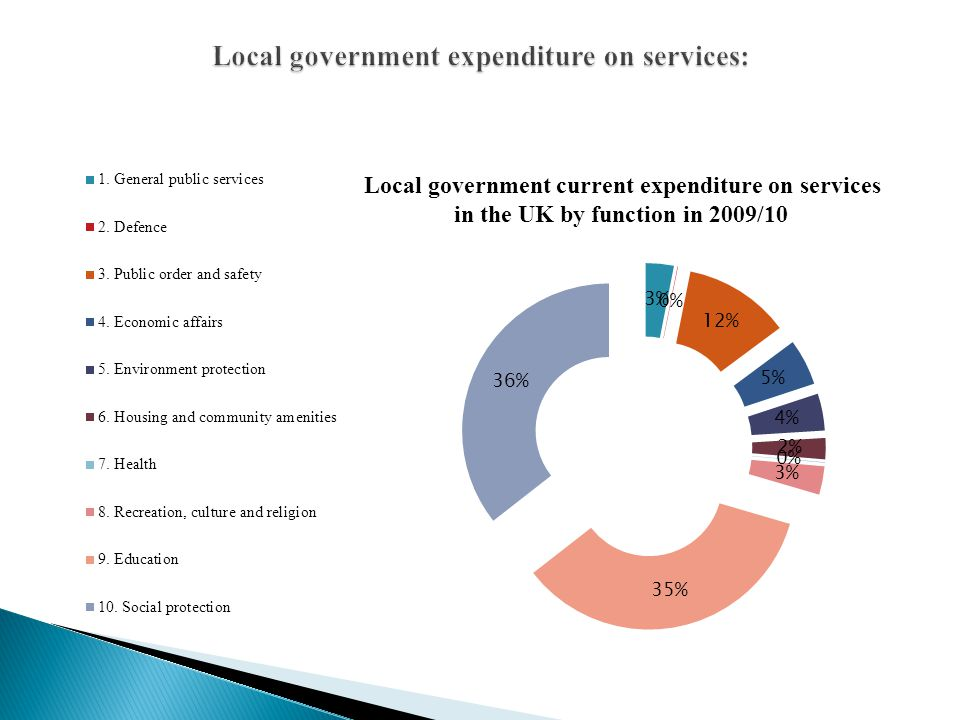 Local government expenditure on services: