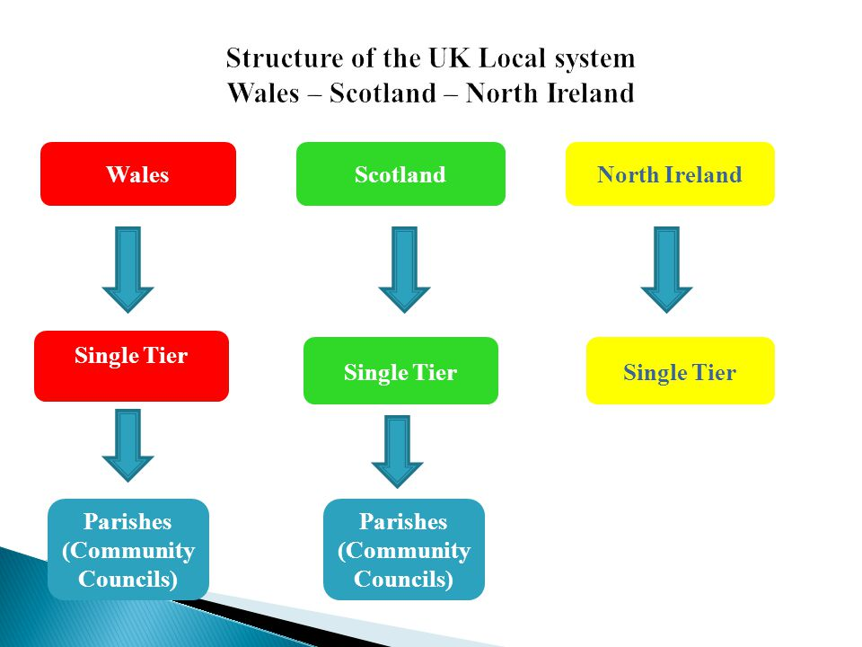 Structure of the UK Local system Wales – Scotland – North Ireland