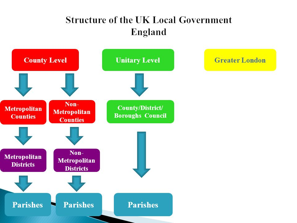 Structure of the UK Local Government England