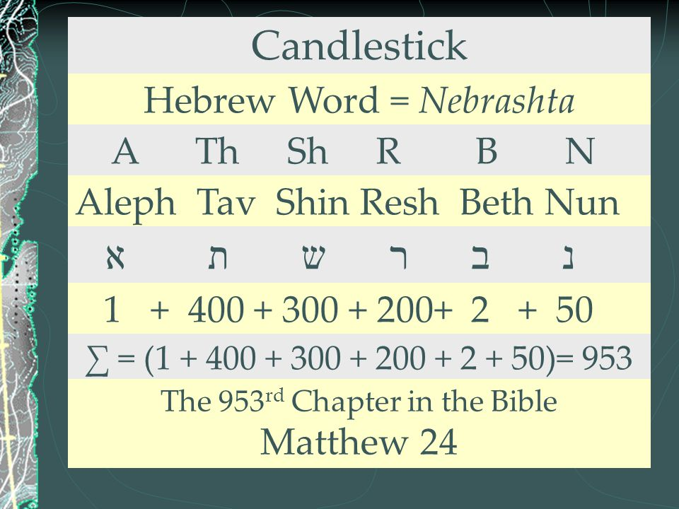 Candlestick א ת ש ר ב נ Hebrew Word = Nebrashta A Th Sh R B N