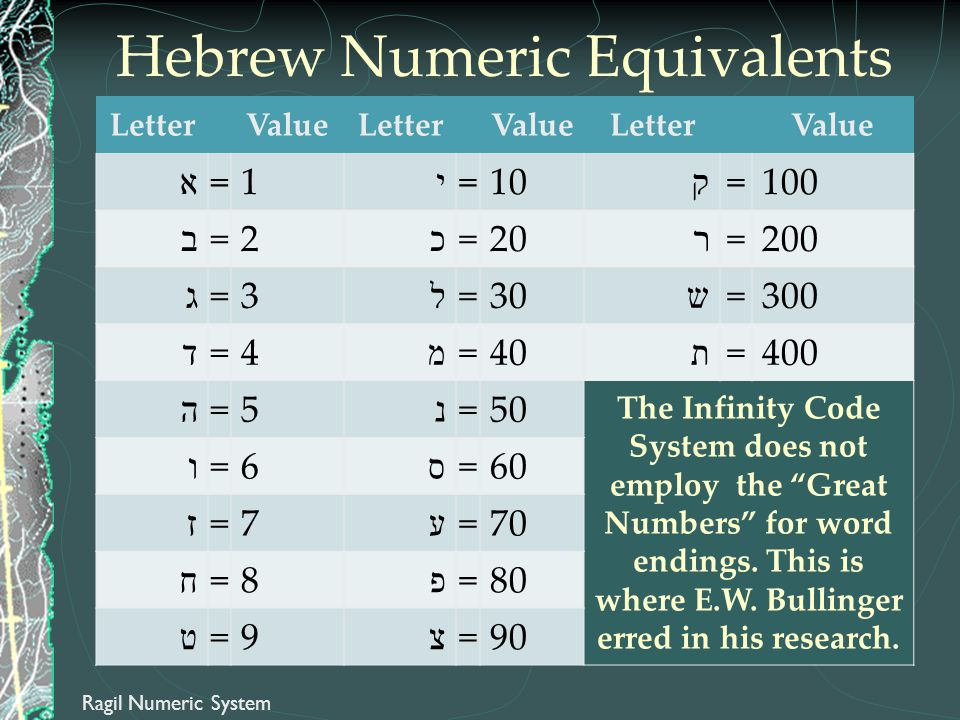 Hebrew Numeric Equivalents