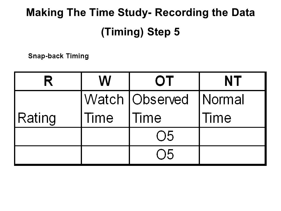 Making The Time Study- Recording the Data (Timing) Step 5