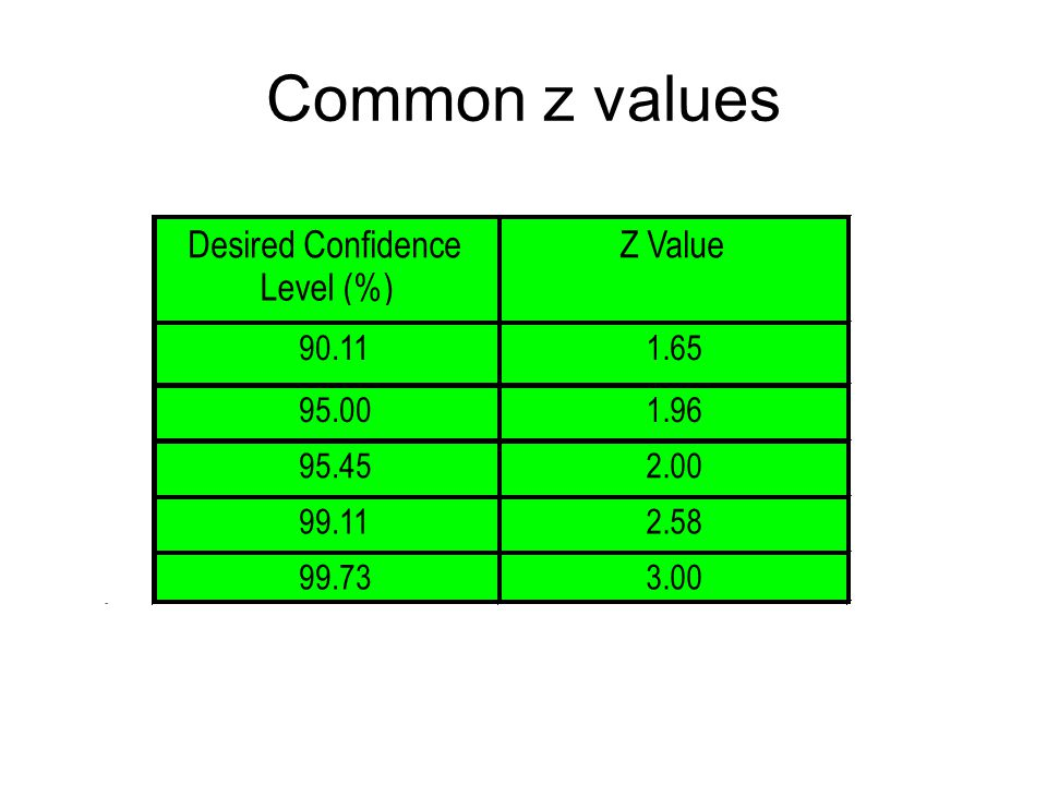 Common z values Desired Confidence Level (%) Z Value 90.11 1.65 95.00