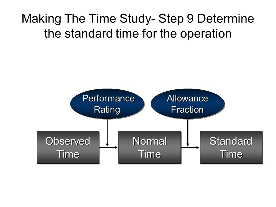 Making The Time Study- Step 9 Determine the standard time for the operation