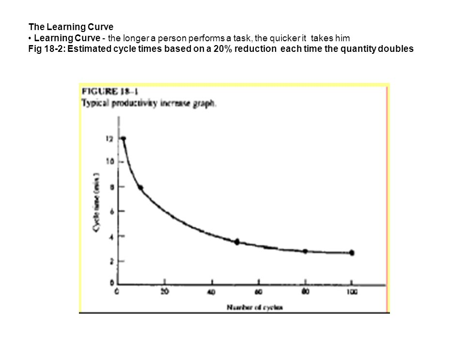 The Learning Curve • Learning Curve - the longer a person performs a task, the quicker it takes him Fig 18-2: Estimated cycle times based on a 20% reduction each time the quantity doubles