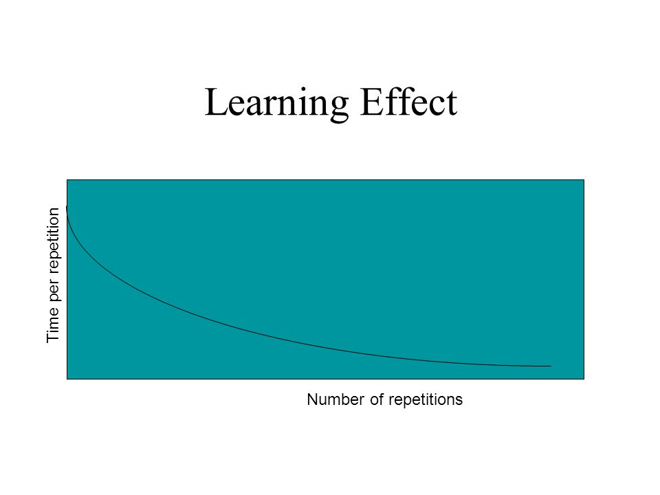 Learning Effect Time per repetition Number of repetitions