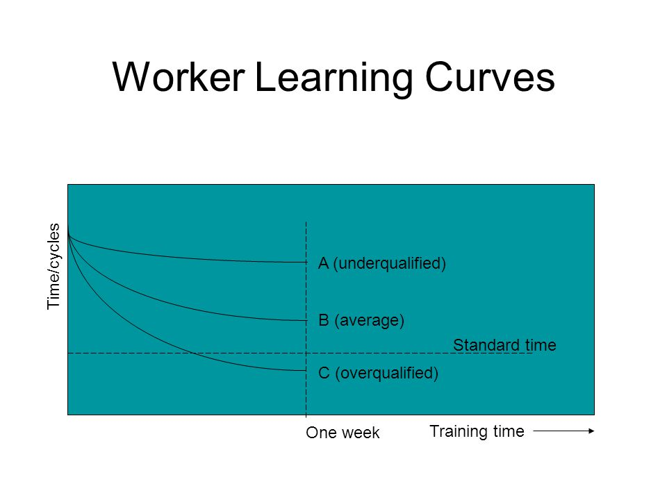 Worker Learning Curves