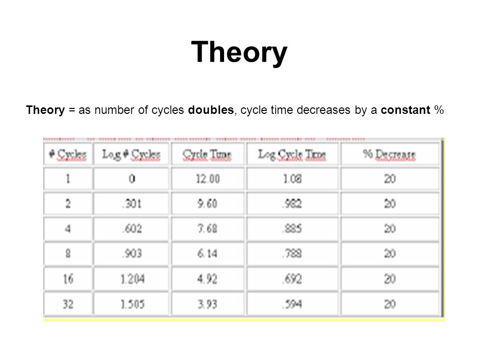Theory Theory = as number of cycles doubles, cycle time decreases by a constant %