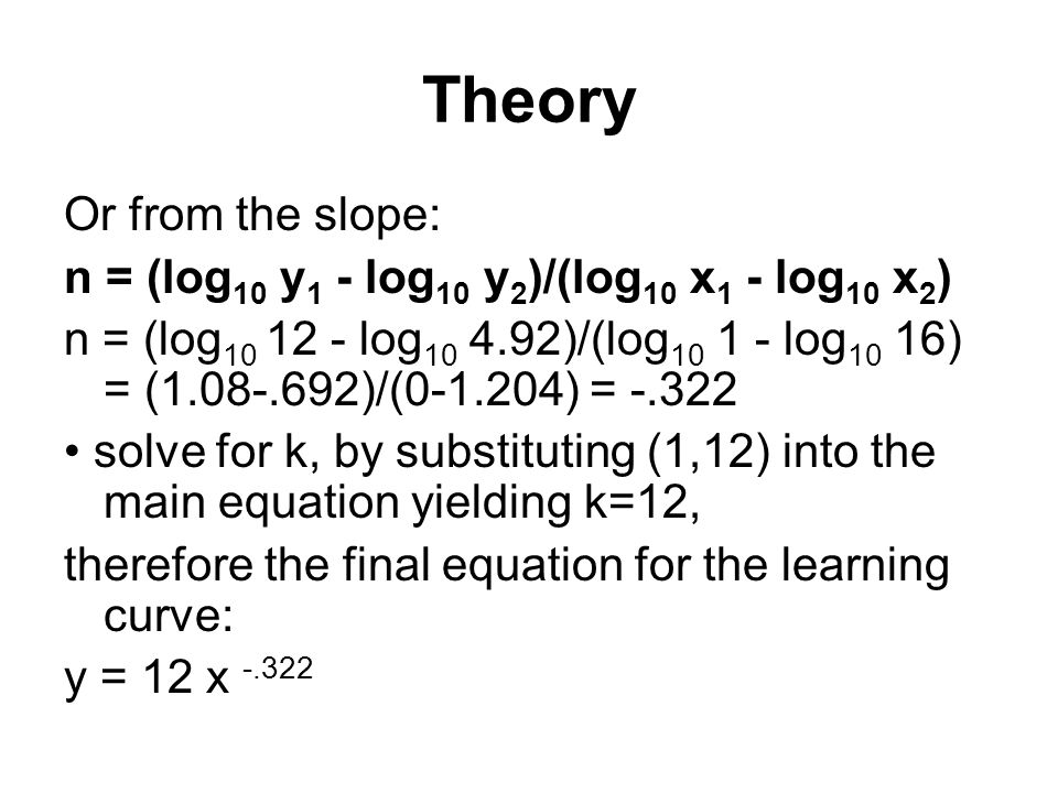 Theory Or from the slope:
