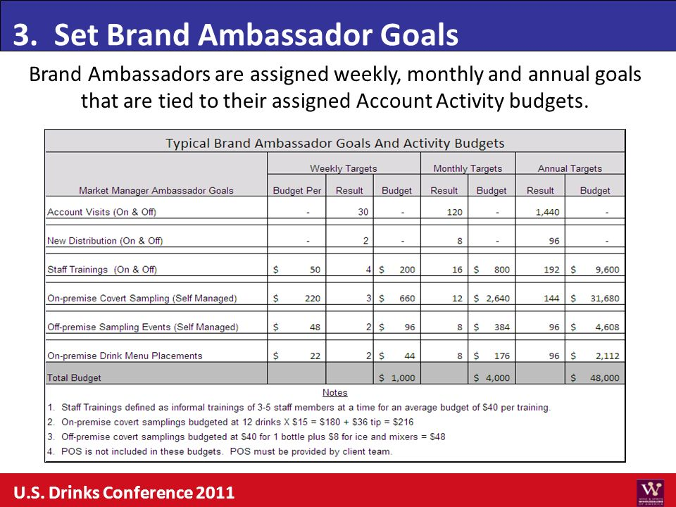 3. Set Brand Ambassador Goals