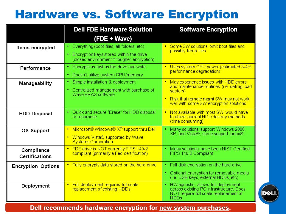 Hardware vs. Software Encryption