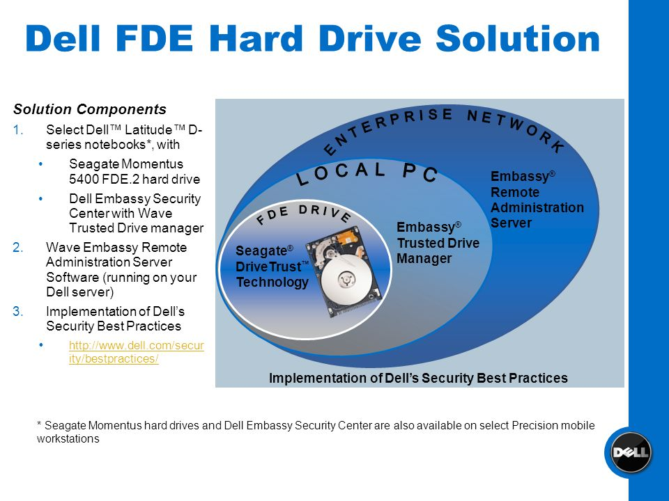 Dell FDE Hard Drive Solution
