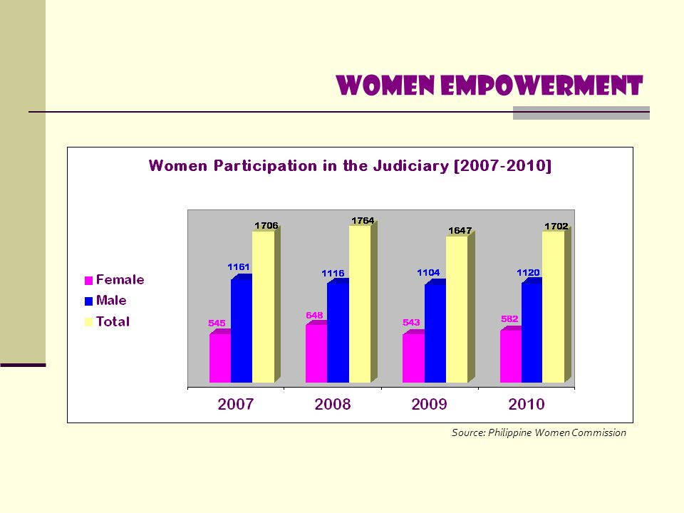Women empowerment Source: Philippine Women Commission.