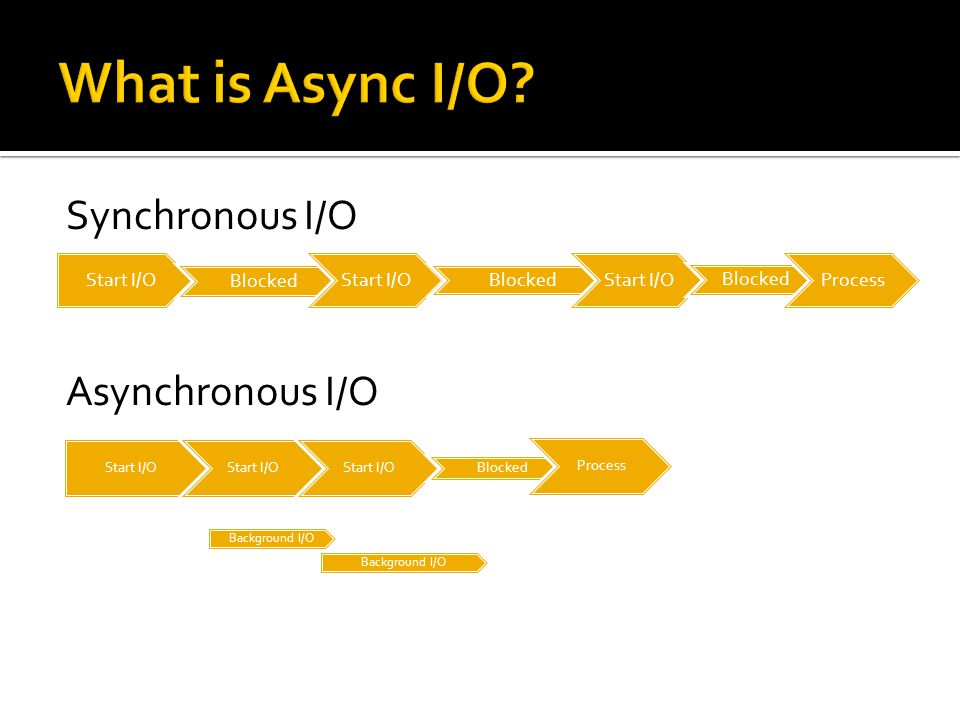 What is Async I/O Synchronous I/O Asynchronous I/O Start I/O Blocked