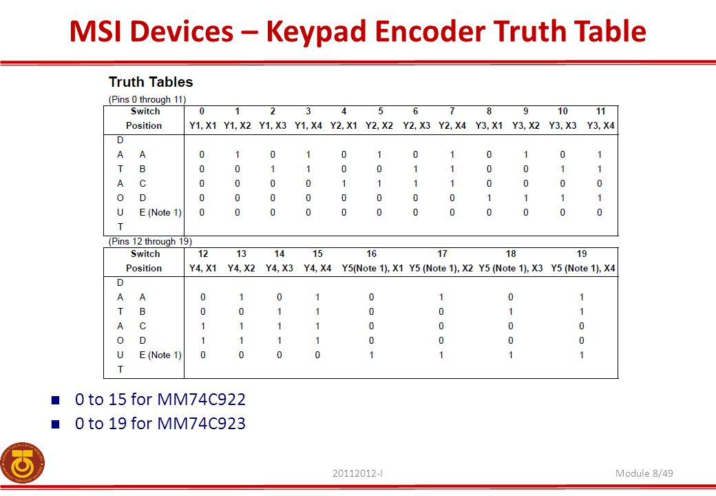 MSI Devices – Keypad Encoder Truth Table