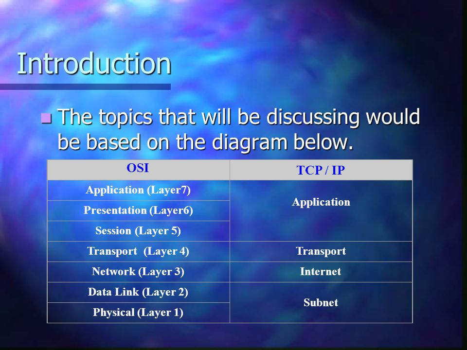Introduction The topics that will be discussing would be based on the diagram below. OSI. TCP / IP.