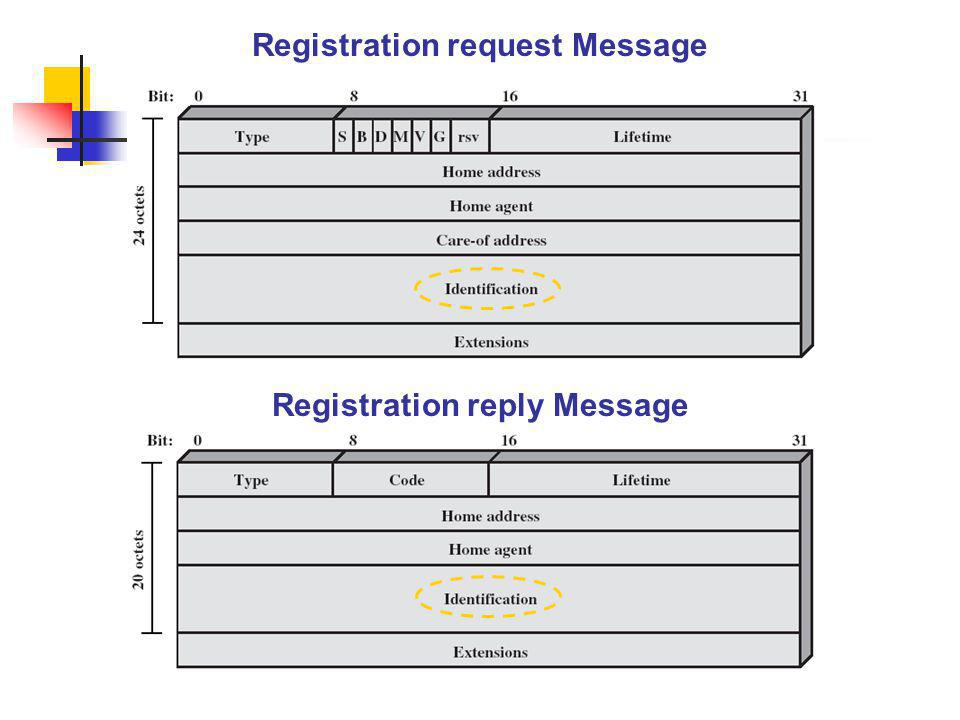 Registration request Message Registration reply Message