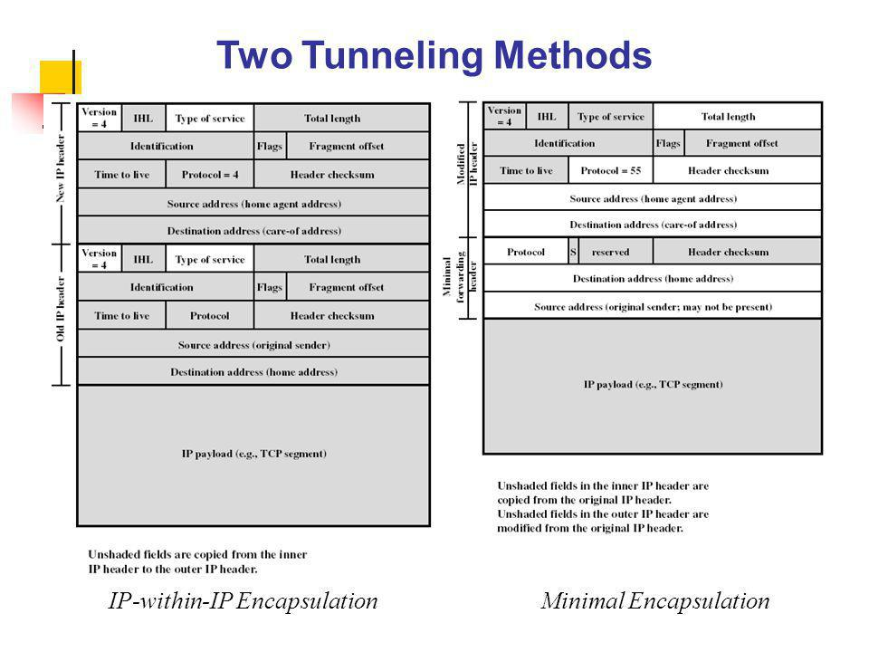 Two Tunneling Methods IP-within-IP Encapsulation Minimal Encapsulation