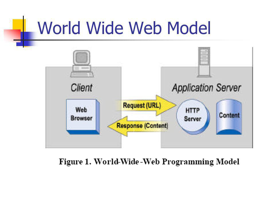 World Wide Web Model