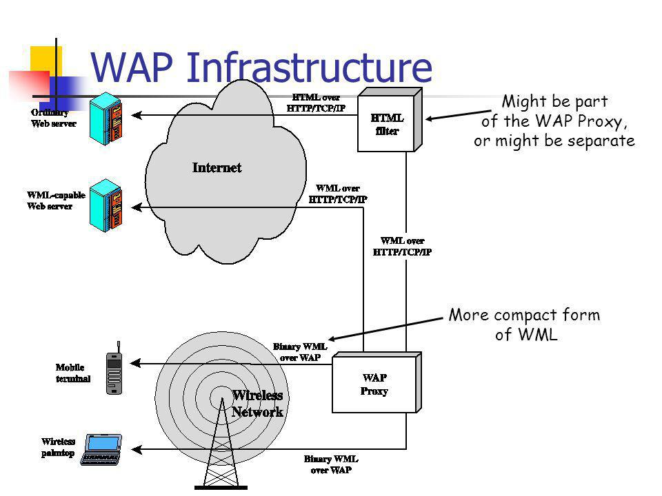 WAP Infrastructure Might be part of the WAP Proxy, or might be separate More compact form of WML