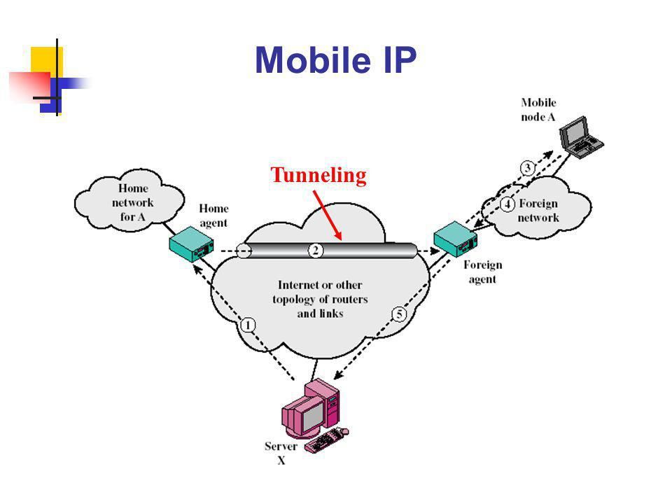Mobile IP Tunneling
