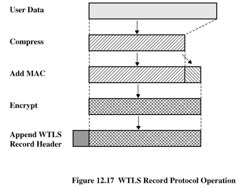 WTLS Record Protocol Operation