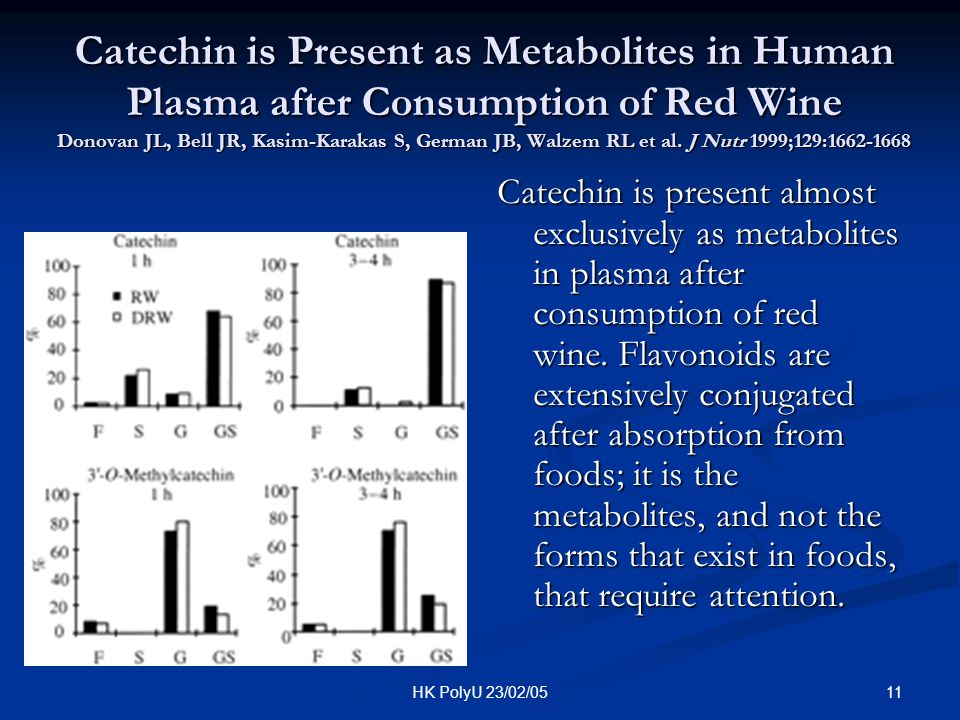 Catechin is Present as Metabolites in Human Plasma after Consumption of Red Wine Donovan JL, Bell JR, Kasim-Karakas S, German JB, Walzem RL et al. J Nutr 1999;129:1662-1668
