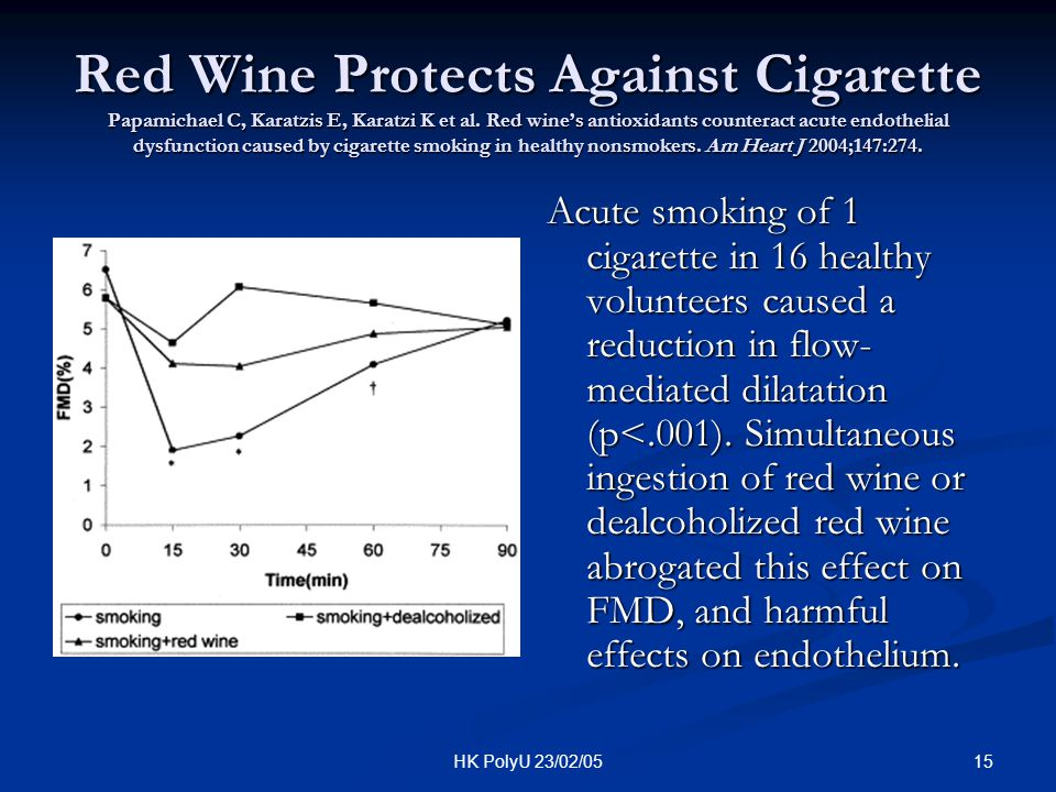 Red Wine Protects Against Cigarette Papamichael C, Karatzis E, Karatzi K et al. Red wine's antioxidants counteract acute endothelial dysfunction caused by cigarette smoking in healthy nonsmokers. Am Heart J 2004;147:274.